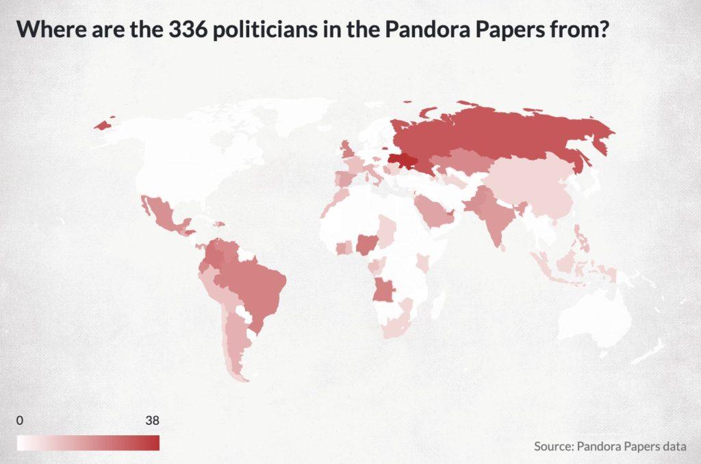 Pandora paper